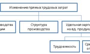 Планирование и анализ использования фонда заработной платы