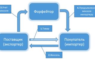 Форфейтинг: что это простыми словами, схема, пример расчета