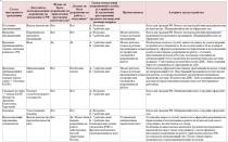 Прием на работу граждан белоруссии в 2020 году — пошаговая инструкция