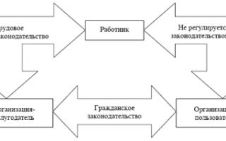 Правовые и бухгалтерские основы аутсорсинга, оформление документов