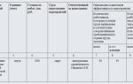 Соглашение по охране труда на 2020 год: образец