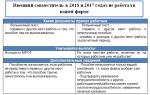 Больничный лист по совместительству – как оплачивается в 2020 году, оформление