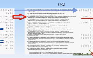 Обязательные реквизиты трудового договора