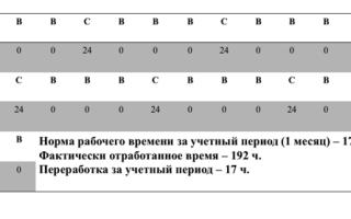 1 часть 81 тк рф прогул