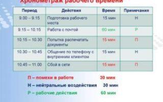 Хронометраж (баланс) рабочего времени — образец заполнения