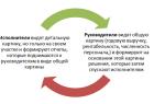 Оптимизация бизнес процессов – методы, инструкция