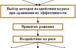 Как правильно составить бизнес-план для банка: структура, разделы, содержание и рекомендации