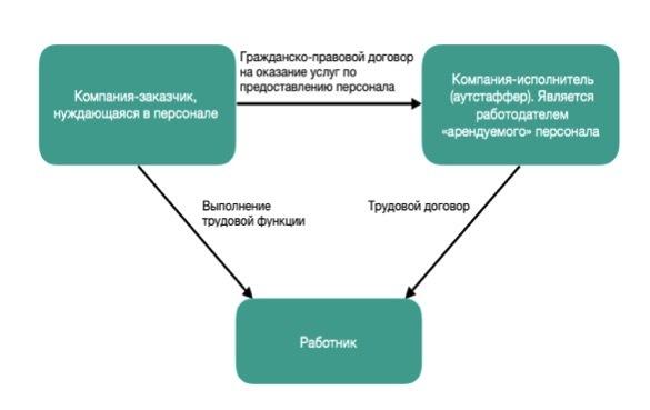 Договор аутсорсинга персонала: образец