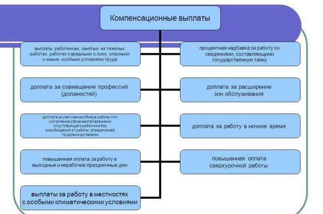Выплаты компенсационного характера по Трудовому кодексу в 2020 году