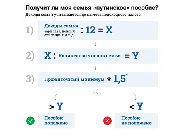 Прожиточный минимуму 2020 в России – таблица по регионам