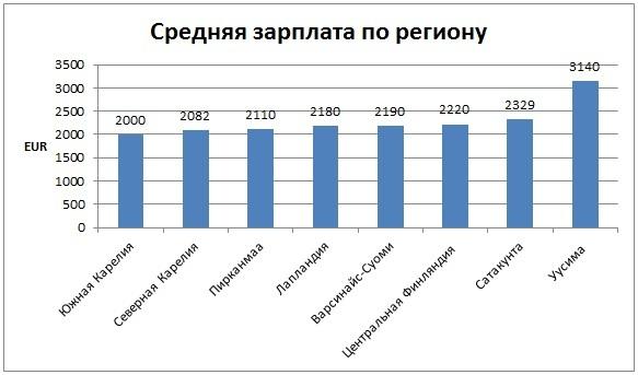 Заработная плата в финляндии дубизл дубай на русском языке
