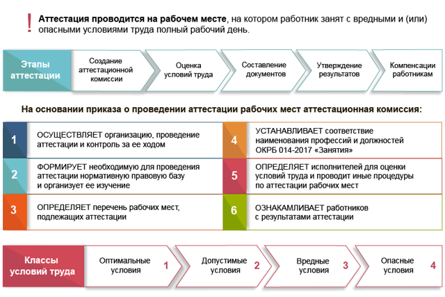 Аттестация рабочих мест в 2020 году - изменения, порядок проведения