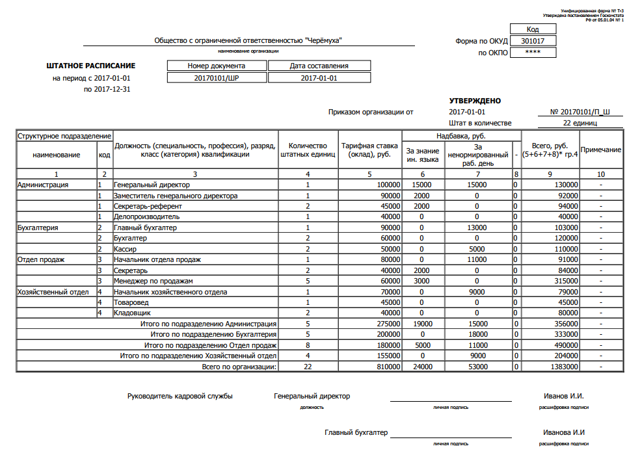 Штатное расписание: образец заполнения для ООО на 2020 год, скачать форму Т-3