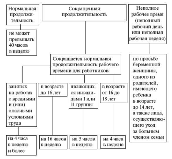 Виды трудовых договоров: по срокам действия и другим особенностям