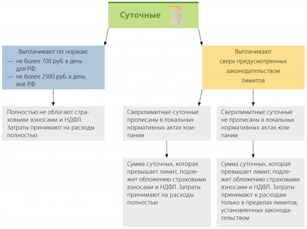 Размер командировочных расходов в 2020 году: суточные по России и за рубежом