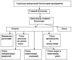 Расчётный отдел бухгалтерии на предприятии