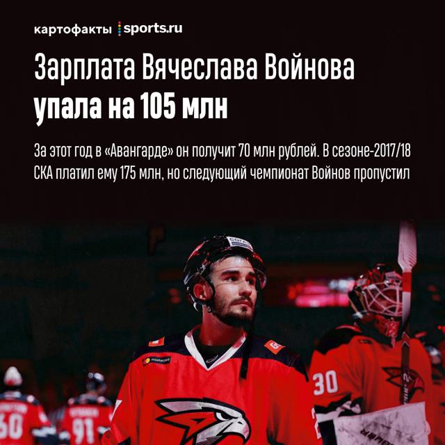Сколько зарабатывают хоккеисты в месяц
