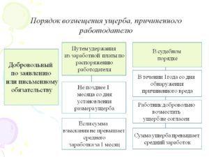 Возмещение ущерба работником работодателю: проводки, оформление по ТК РФ