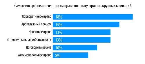 Сколько зарабатывает адвокат в России, в Москве, за месяц