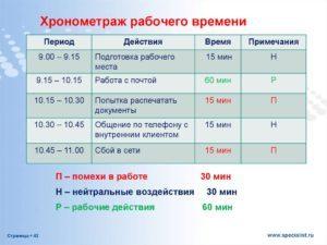 Хронометраж (баланс) рабочего времени - образец заполнения