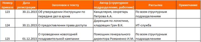 Журнал регистрации служебных записок в организации