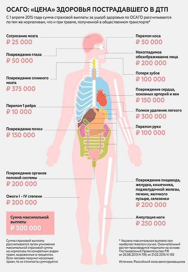 Степень тяжести вреда здоровью: как определяется
