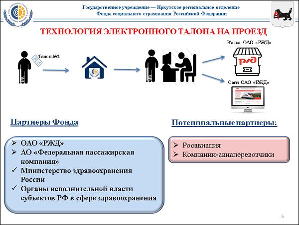 Льгота ФСС РЖД – что это