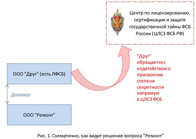 Степени секретности сведений, составляющих государственную тайну