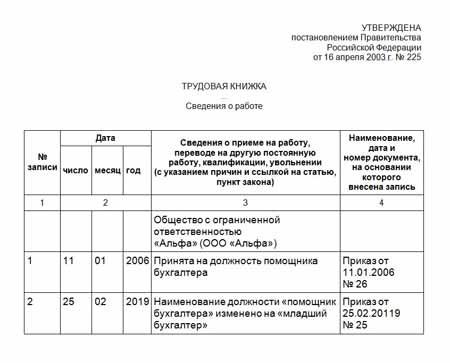 Переименование должности в штатном расписании и запись в трудовой - порядок действий