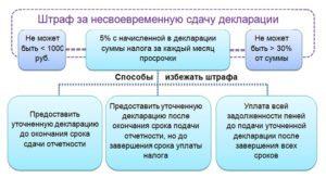 Ответственность и штрафы за несдачу отчетности в налоговую