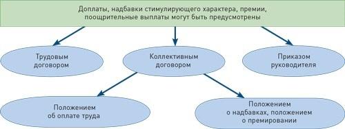 Структура и состав заработной платы работников – что включает в себя