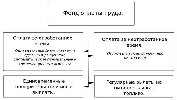 Формула расчёта фонда заработной платы, анализ и оптимизация