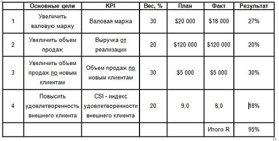 kpi для менеджера по продажам — что это, пример расчета