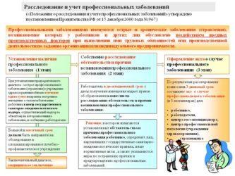 Порядок расследования профессиональных заболеваний