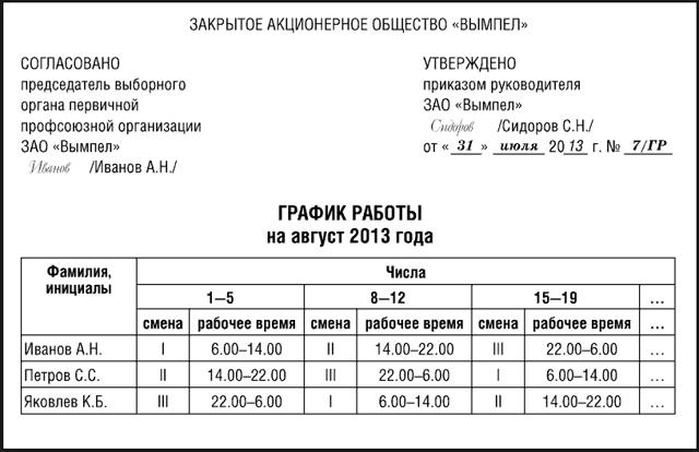 Учет рабочего времени и нормы часов при вахтовом методе работы