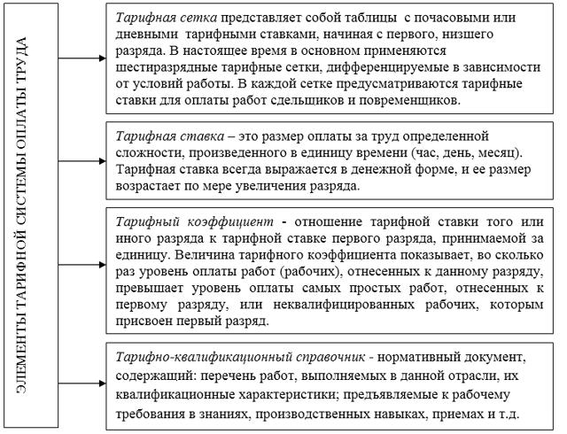 Виды, системы и формы заработной платы