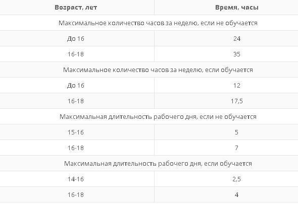 Оплата труда несовершеннолетних граждан в возрасте от 14 до 18 лет: примеры