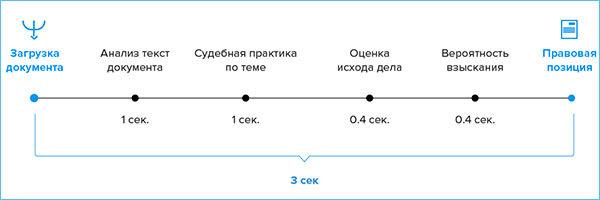 Цели обработки персональных данных в организации