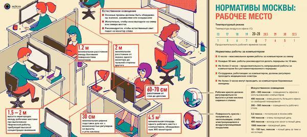 Эргономика рабочего места на производстве и в офисе — что это такое