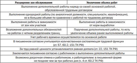 Доплата за увеличение объема согласно ТК РФ
