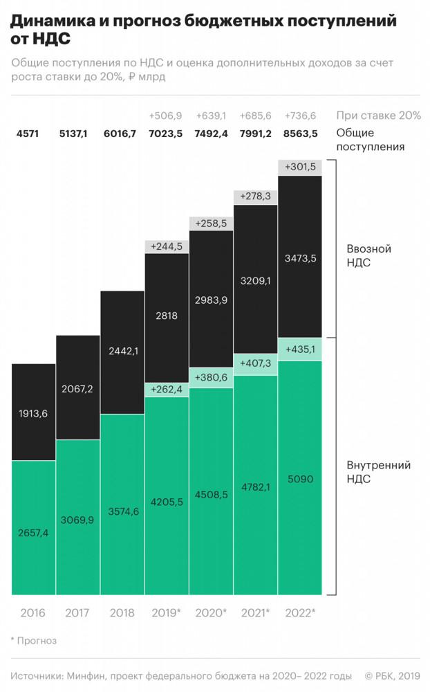 Повышение НДС в 2020 году: с какого числа