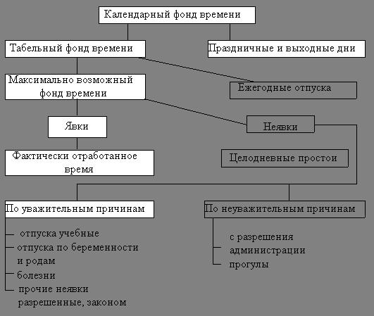 Коэффициент использования рабочего времени - формула
