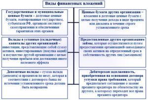 Краткосрочные финансовые вложения в балансе: правила, учет, бухгалтерия
