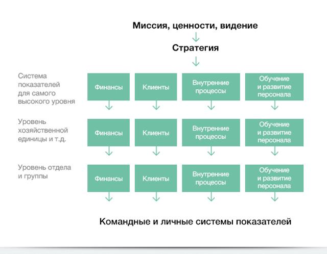 Сбалансированная система показателей – что такое ССП