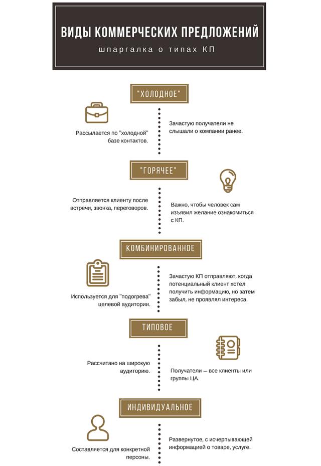 Как правильно составить коммерческое предложение: образец и основные правила