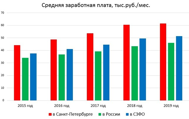 Какая средняя зарплата в Санкт-Петербурге, в Питере