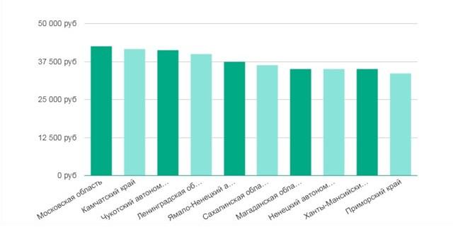 Средняя зарплата бухгалтера в России и по Москве