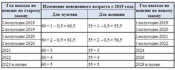 Новые правила выплаты зарплаты с 1 июля 2020
